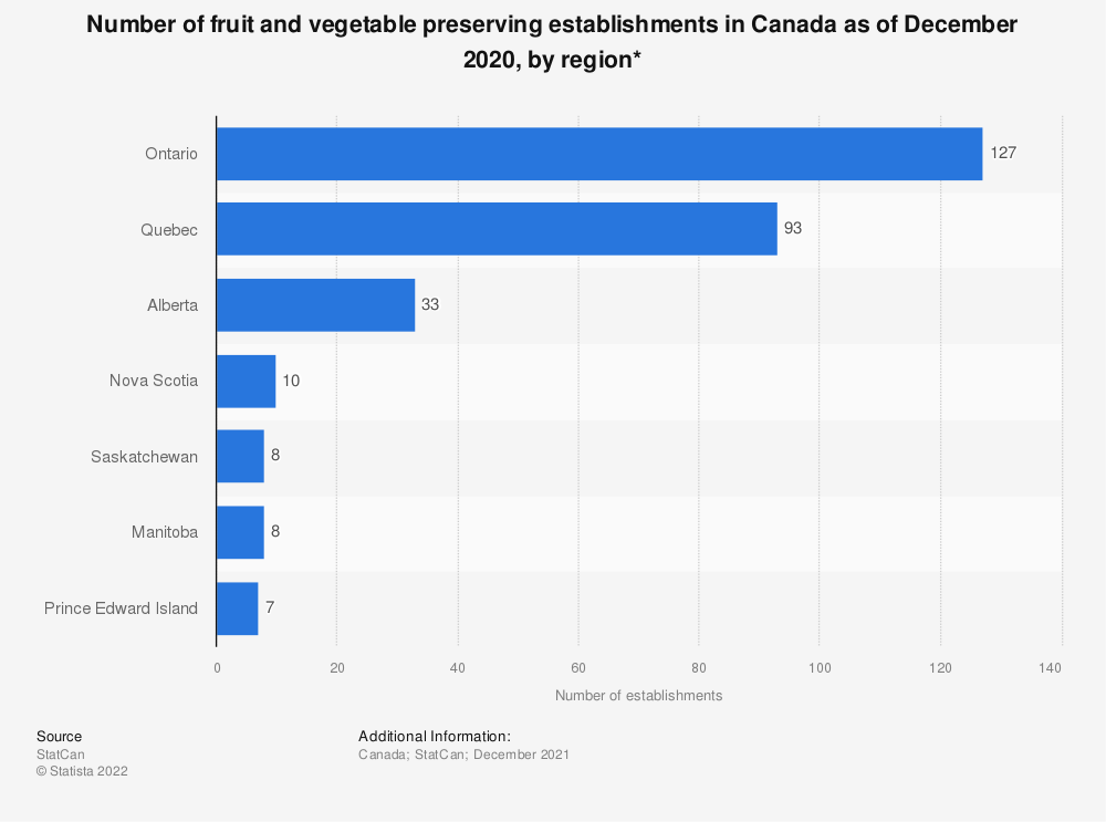 Statistic: Number of fruit and vegetable preserving establishments in Canada as of December 2018, by region*  | Statista