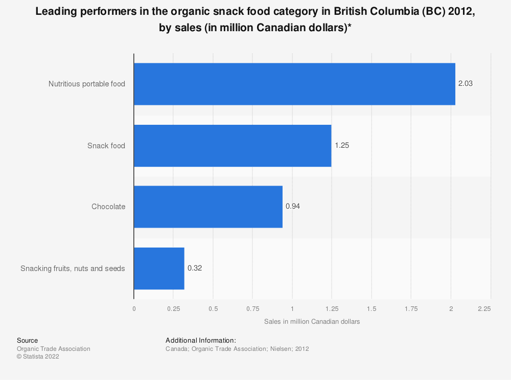 Statistic: Leading performers in the organic snack food category in British Columbia (BC) 2012, by sales (in million Canadian dollars)* | Statista