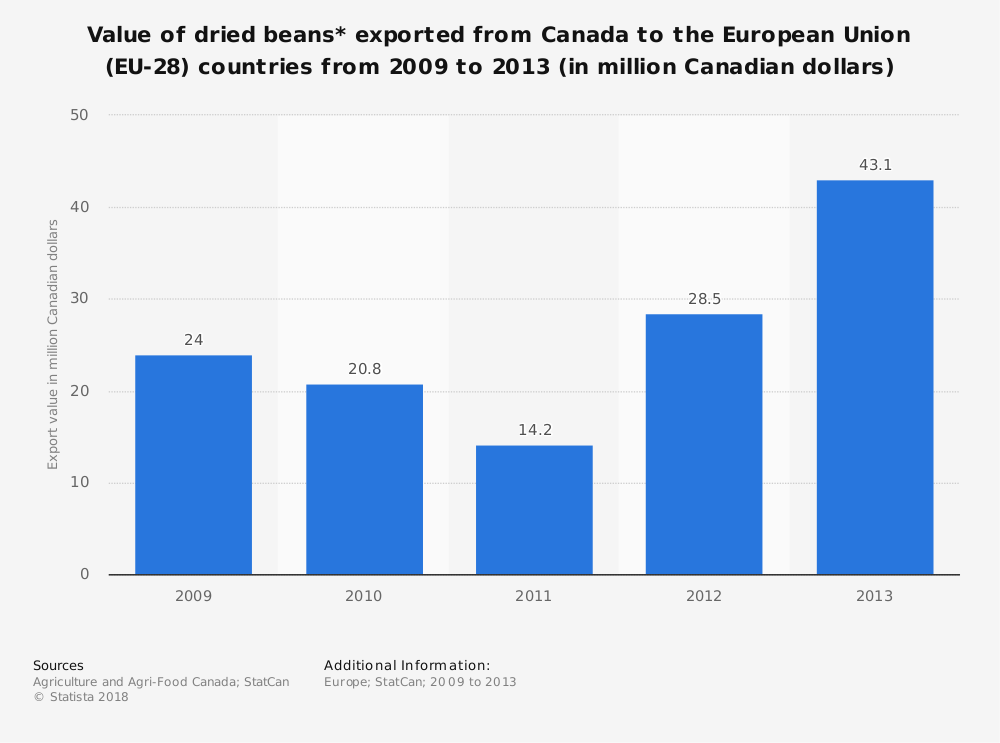 Statistic: Value of dried beans* exported from Canada to the European Union (EU-28) countries from 2009 to 2013 (in million Canadian dollars) | Statista