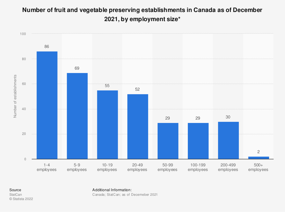 Statistic: Number of fruit and vegetable preserving establishments in Canada as of December 2019, by employment size* | Statista