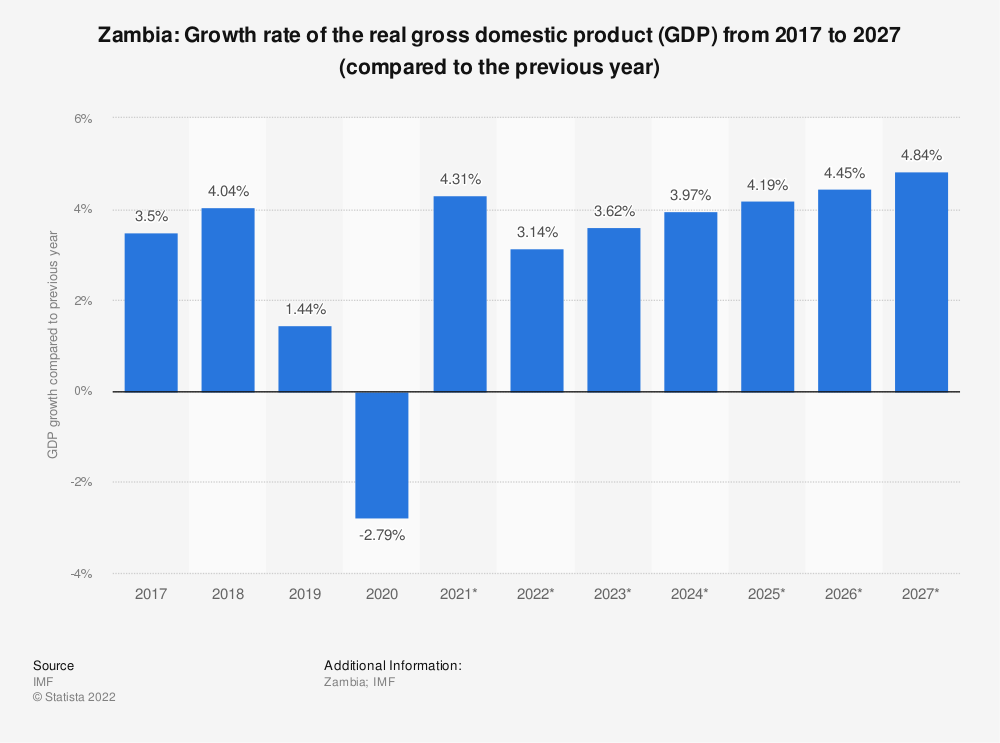 Statistic: Zambia: Growth rate of the real gross domestic product (GDP) from 2014 to 2024 (compared to the previous year) | Statista