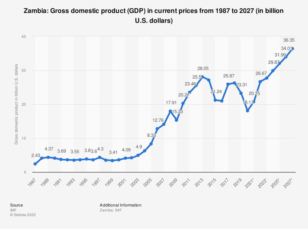 Statistic: Zambia: Gross domestic product (GDP) in current prices from 1984 to 2024 (in billion U.S. dollars) | Statista
