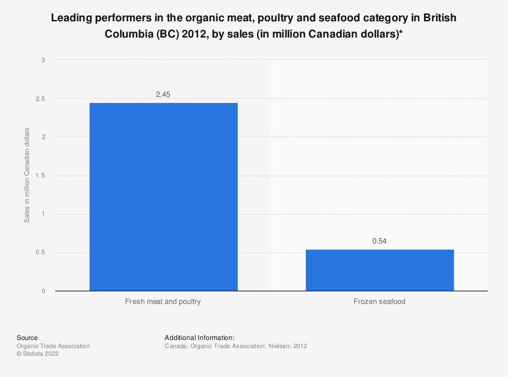 Statistic: Leading performers in the organic meat, poultry and seafood category in British Columbia (BC) 2012, by sales (in million Canadian dollars)* | Statista