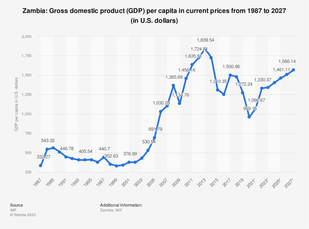 Statistic: Zambia: Gross domestic product (GDP) per capita in current prices from 1984 to 2024 (in U.S. dollars) | Statista