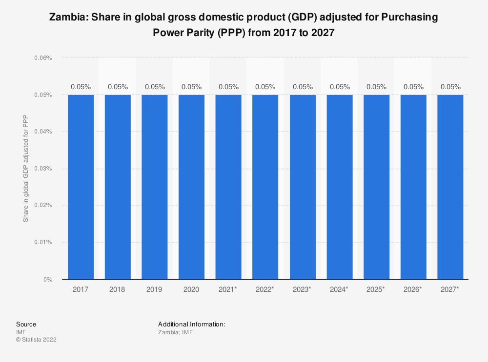 Statistic: Zambia: Share in global gross domestic product (GDP) adjusted for Purchasing Power Parity (PPP) from 2014 to 2024   Statista