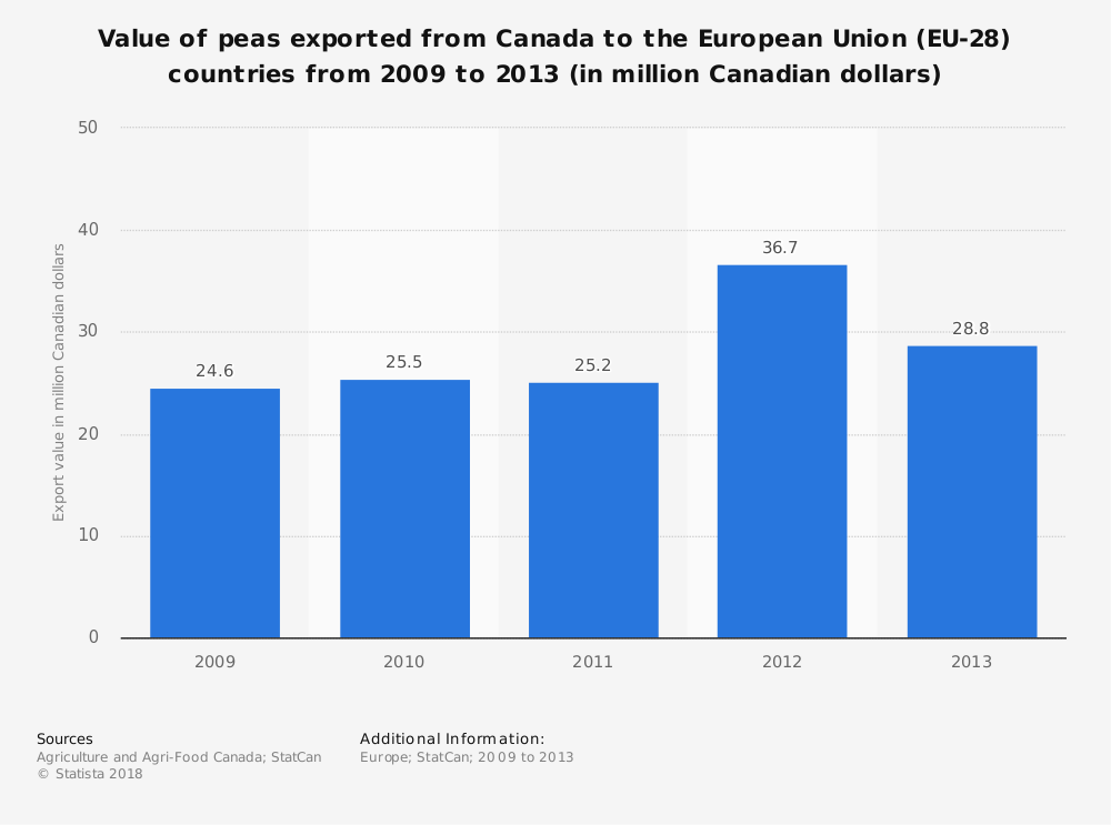 Statistic: Value of peas exported from Canada to the European Union (EU-28) countries from 2009 to 2013 (in million Canadian dollars) | Statista