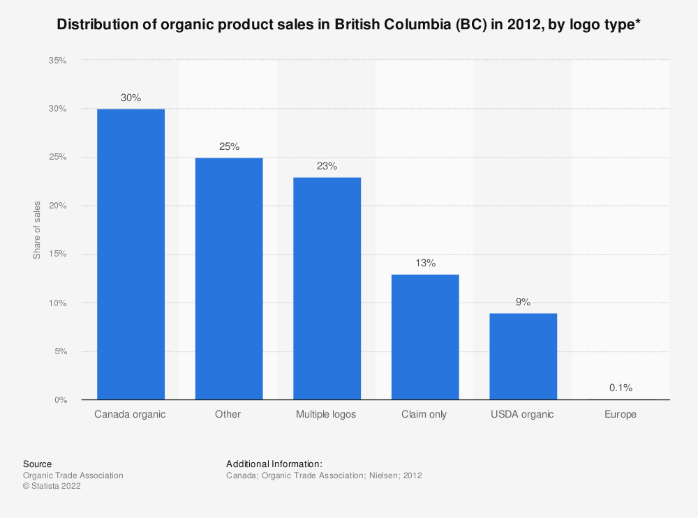 Statistic: Distribution of organic product sales in British Columbia (BC) in 2012, by logo type* | Statista
