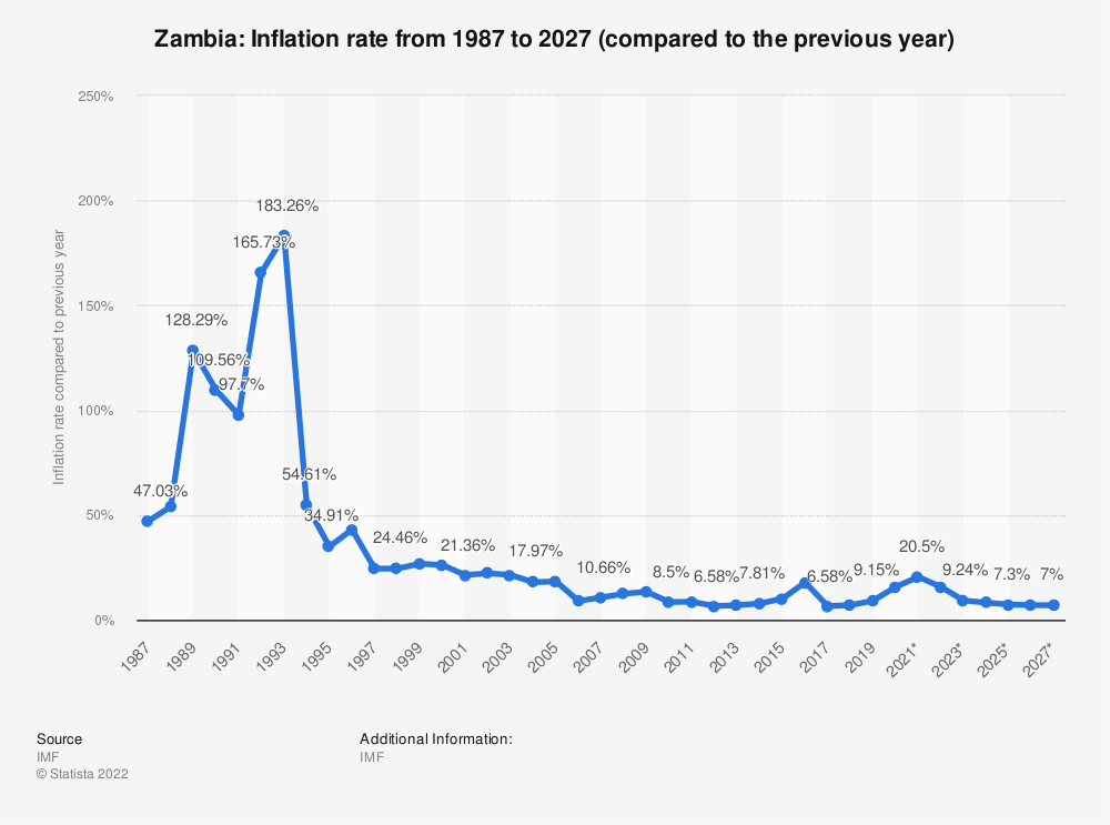 Statistic: Zambia: Inflation rate from 1984 to 2021 (compared to the previous year) | Statista