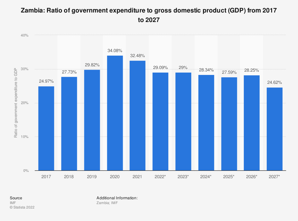 Statistic: Zambia: Ratio of government expenditure to gross domestic product (GDP) from 2014 to 2024 | Statista