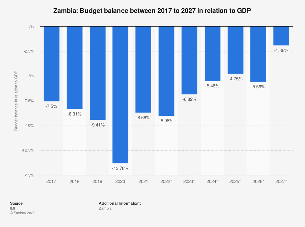 Statistic: Zambia: Budget balance between 2014 to 2024 in relation to GDP | Statista