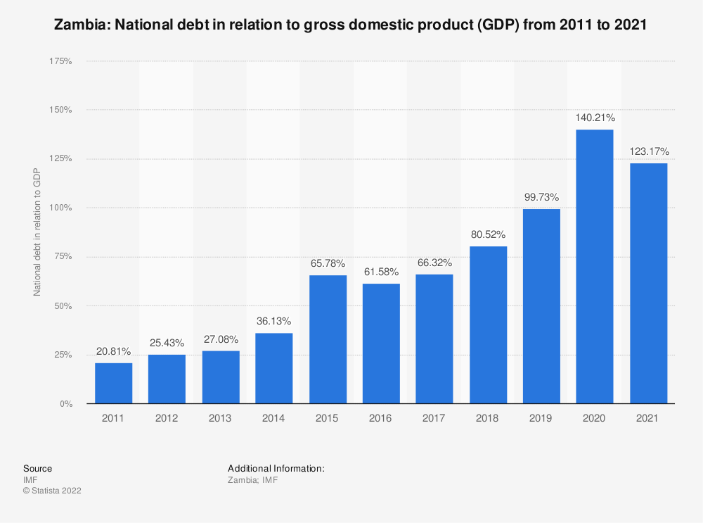 Statistic: Zambia: National debt in relation to gross domestic product (GDP) from 2014 to 2024 | Statista