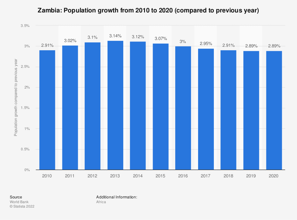 Statistic: Zambia: Population growth from 2008 to 2018 (compared to previous year) | Statista