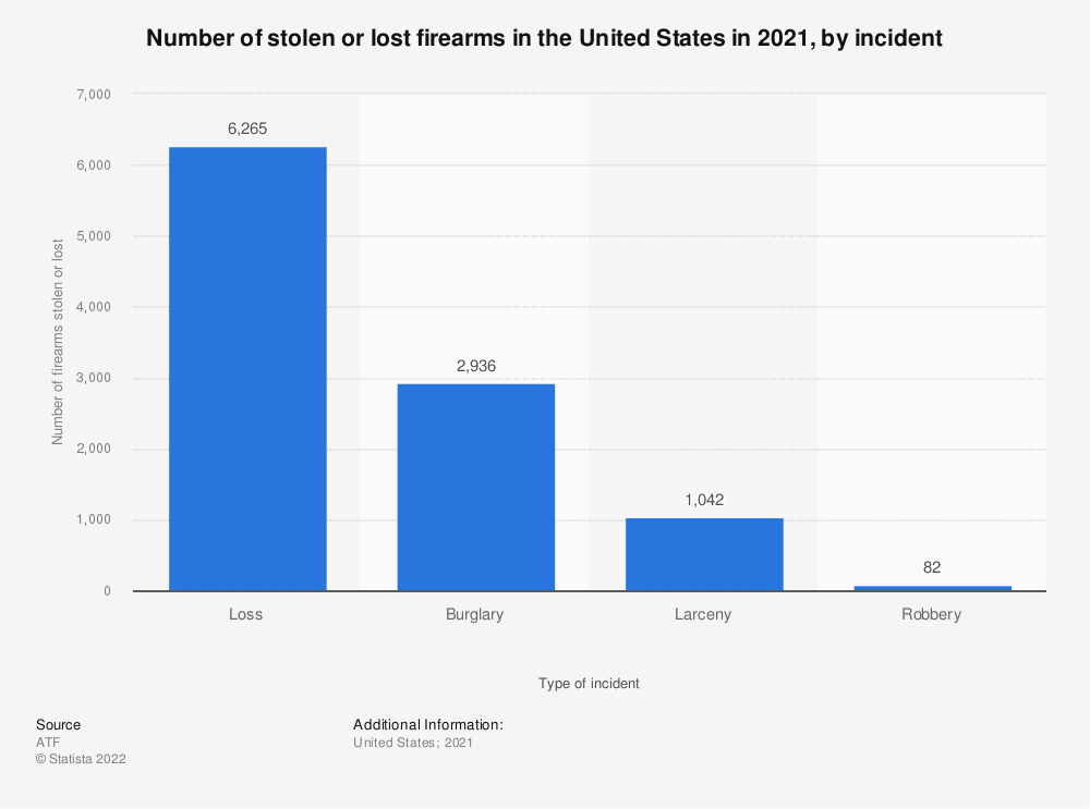 Statistic: Number of stolen or lost firearms in the U.S. in 2018, by incident | Statista