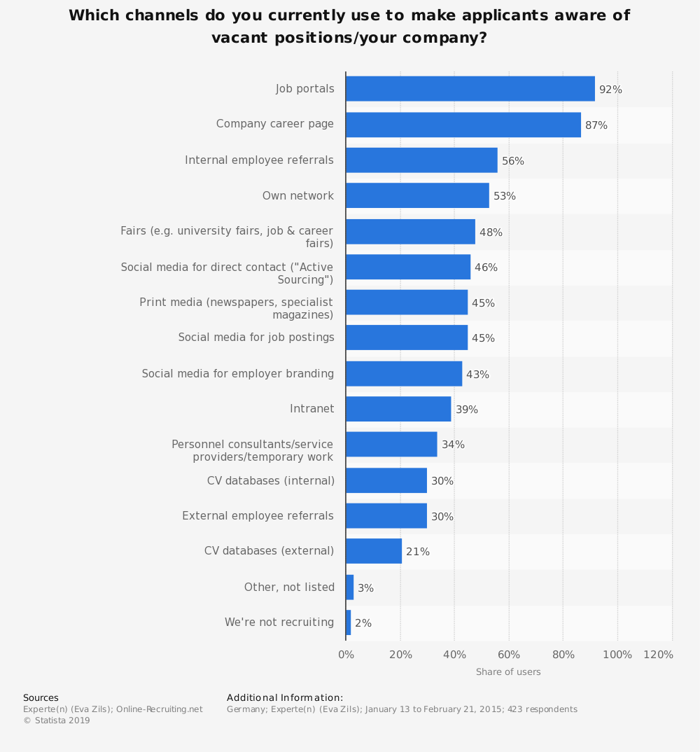 Statistic: Which channels do you currently use to make applicants aware of vacant positions/your company? | Statista