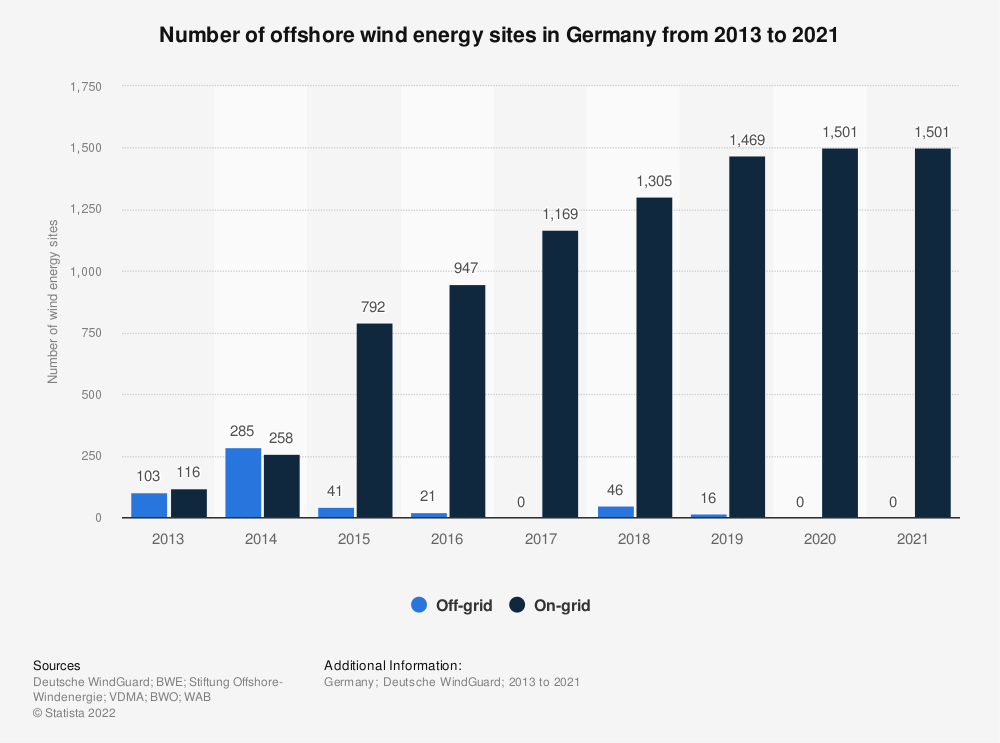 Statistic: Number of offshore wind energy sites in Germany from 2013 to 2019 | Statista