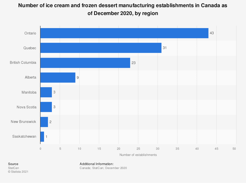Statistic: Number of ice cream and frozen dessert manufacturing establishments in Canada as of December 2018, by region | Statista