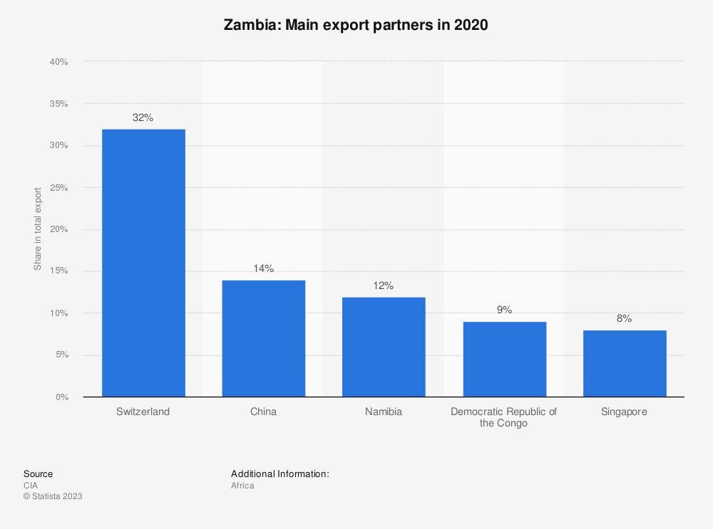 Statistic: Zambia: Main export partners in 2017   Statista