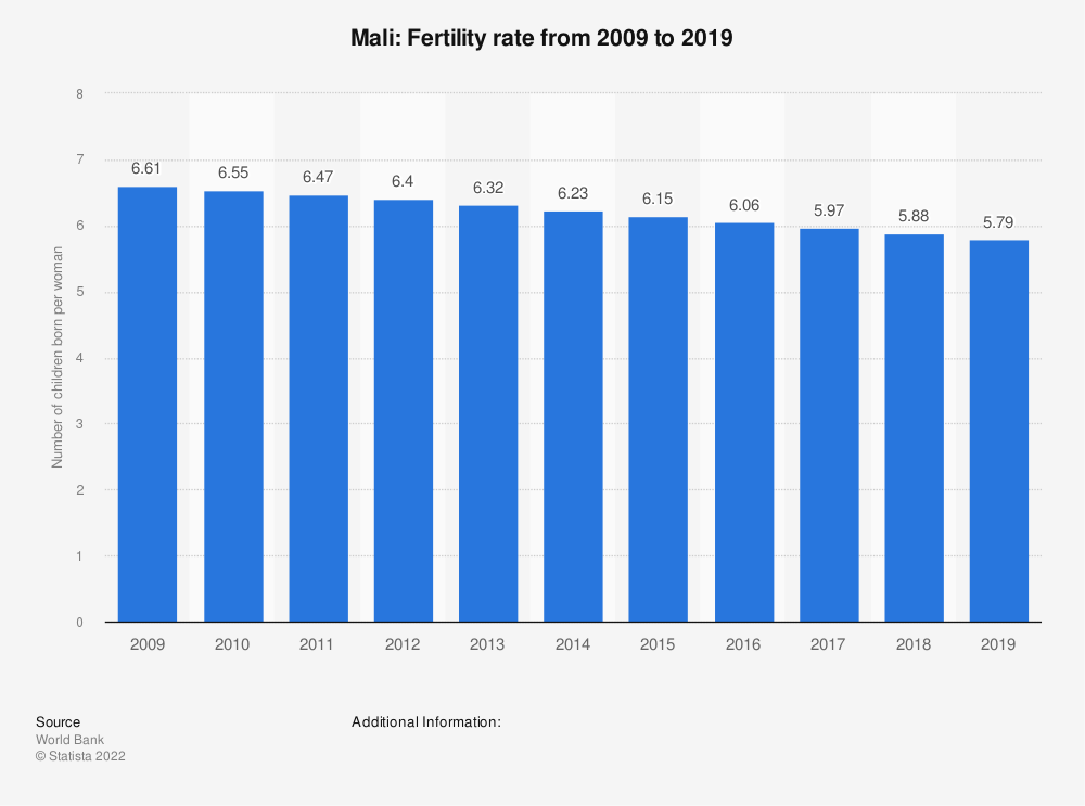 Statistic: Mali: Fertility rate from 2007 to 2017 | Statista