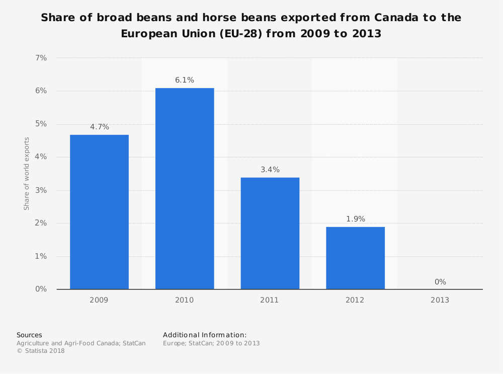 Statistic: Share of broad beans and horse beans exported from Canada to the European Union (EU-28) from 2009 to 2013 | Statista