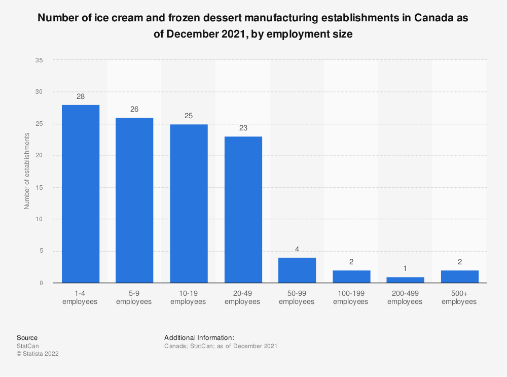 Statistic: Number of ice cream and frozen dessert manufacturing establishments in Canada as of December 2019, by employment size | Statista