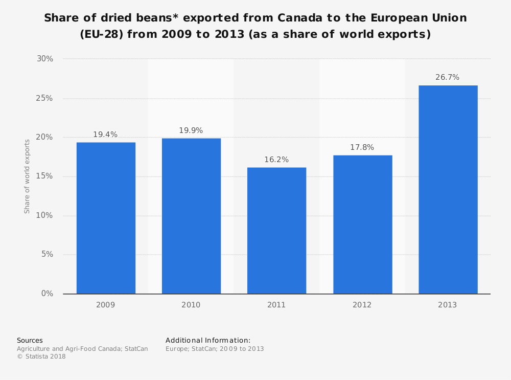 Statistic: Share of dried beans* exported from Canada to the European Union (EU-28) from 2009 to 2013 (as a share of world exports) | Statista