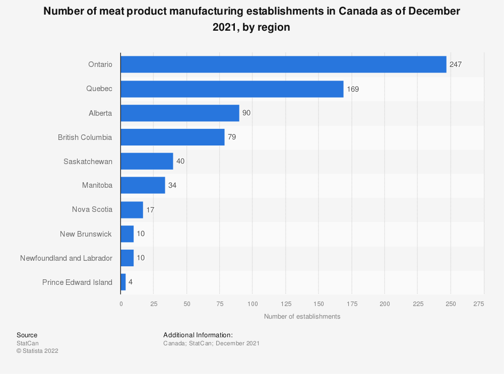 Statistic: Number of meat product manufacturing establishments in Canada as of December 2020, by region | Statista