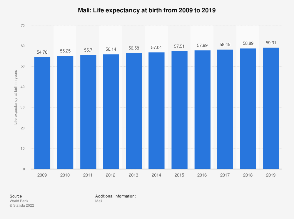 Statistic: Mali: Life expectancy at birth from 2007 to 2017 | Statista