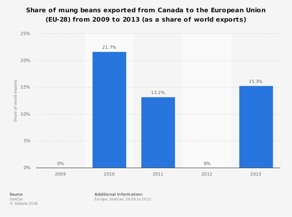 Statistic: Share of mung beans exported from Canada to the European Union (EU-28) from 2009 to 2013 (as a share of world exports) | Statista