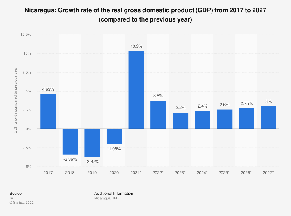 Statistic: Nicaragua: Growth rate of the real gross domestic product (GDP) from 2014 to 2024 (compared to the previous year) | Statista