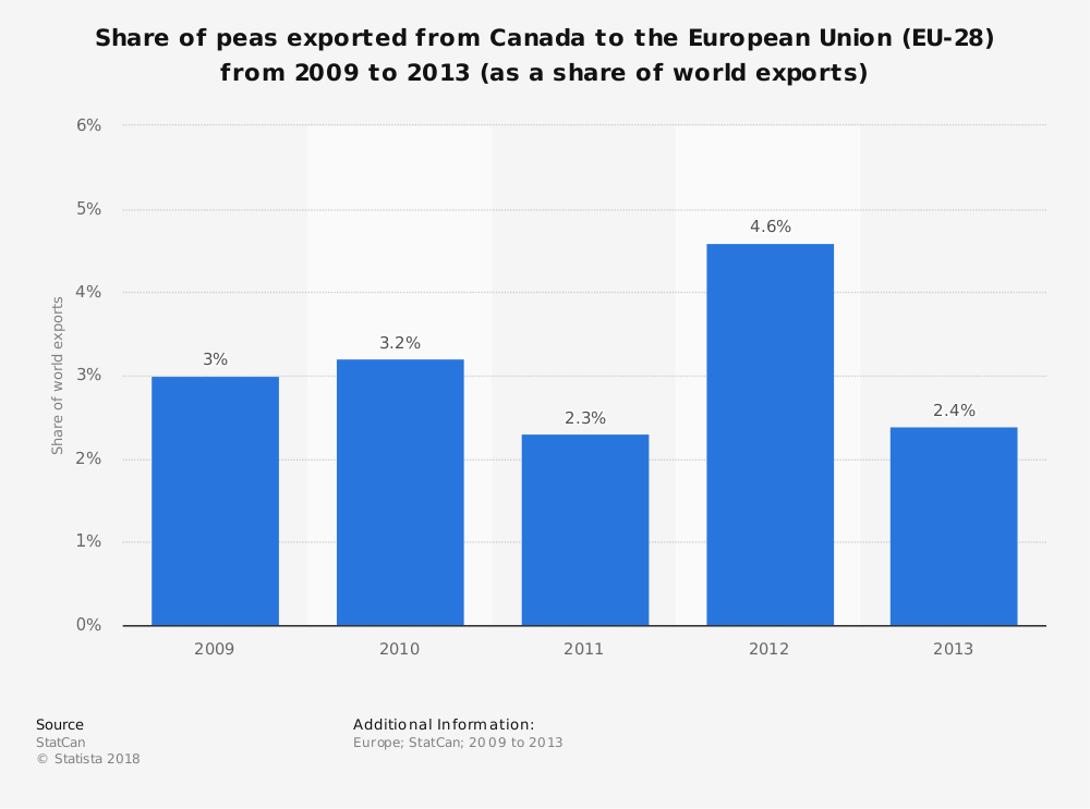 Statistic: Share of peas exported from Canada to the European Union (EU-28) from 2009 to 2013 (as a share of world exports) | Statista