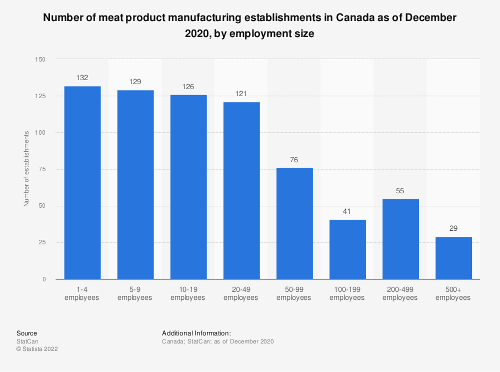 Statistic: Number of meat product manufacturing establishments in Canada as of December 2016, by employment size | Statista