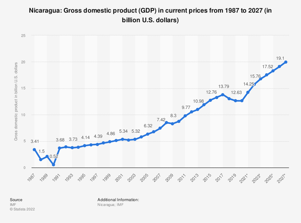 Statistic: Nicaragua: Gross domestic product (GDP) in current prices from 1984 to 2021 (in billion international dollars) | Statista