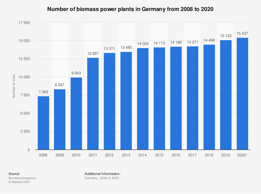 Statistic: Number of biomass power plants in Germany from 2008 to 2018 | Statista