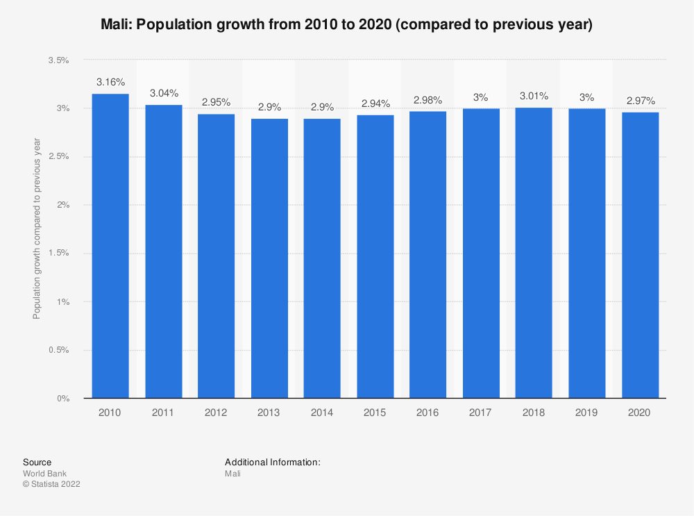 Statistic: Mali: Population growth from 2007 to 2017 (compared to previous year) | Statista