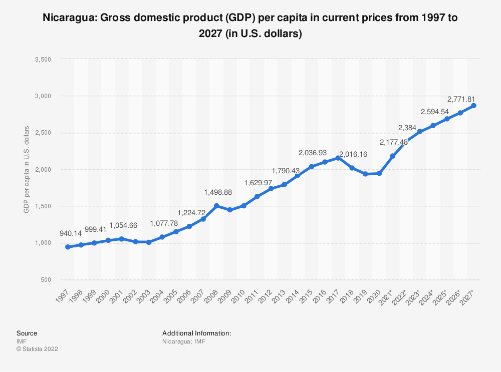 Statistic: Nicaragua: Gross domestic product (GDP) per capita in current prices from 1994 to 2024 (in U.S. dollars) | Statista