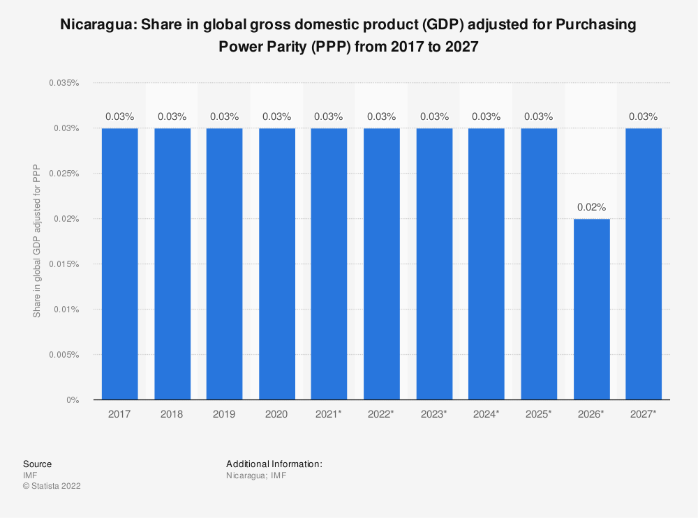 Statistic: Nicaragua: Share in global gross domestic product (GDP) adjusted for Purchasing Power Parity (PPP) from 2014 to 2024 | Statista