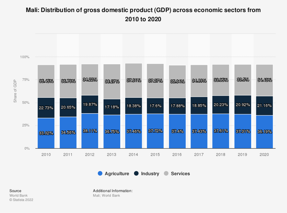 Statistic: Mali: Distribution of gross domestic product (GDP) across economic sectors from 2008 to 2018   Statista