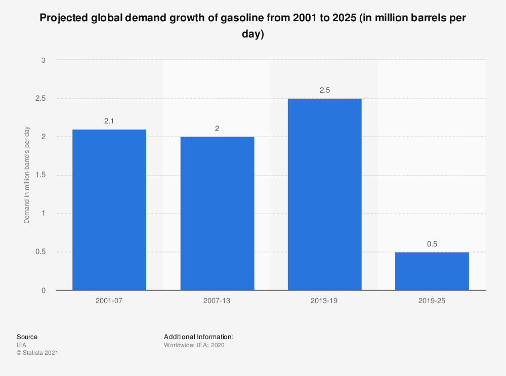 Statistic: Projected global demand growth of gasoline from 2001 to 2025 (in million barrels per day) | Statista