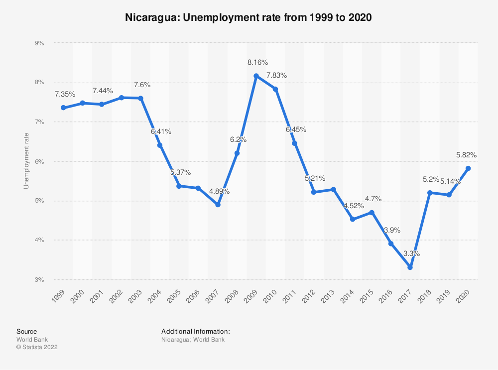 Statistic: Nicaragua: Unemployment rate from 1998 to 2018 | Statista