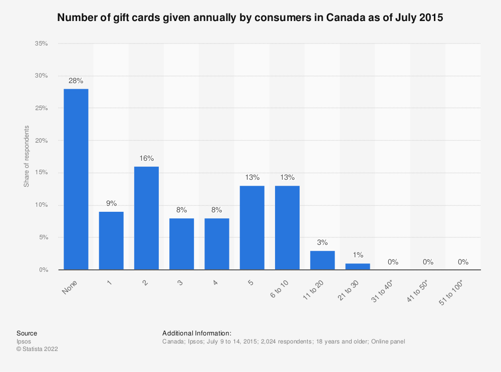 Statistic: Number of gift cards given annually by consumers in Canada as of July 2015 | Statista
