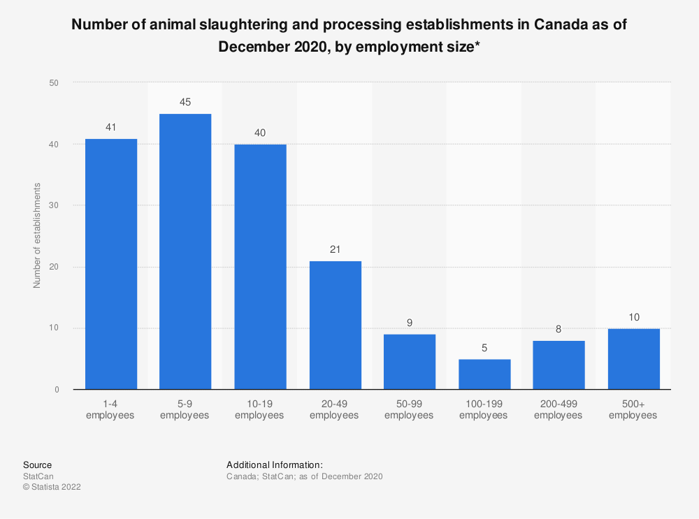 Statistic: Number of animal slaughtering and processing establishments in Canada as of December 2020, by employment size*   Statista