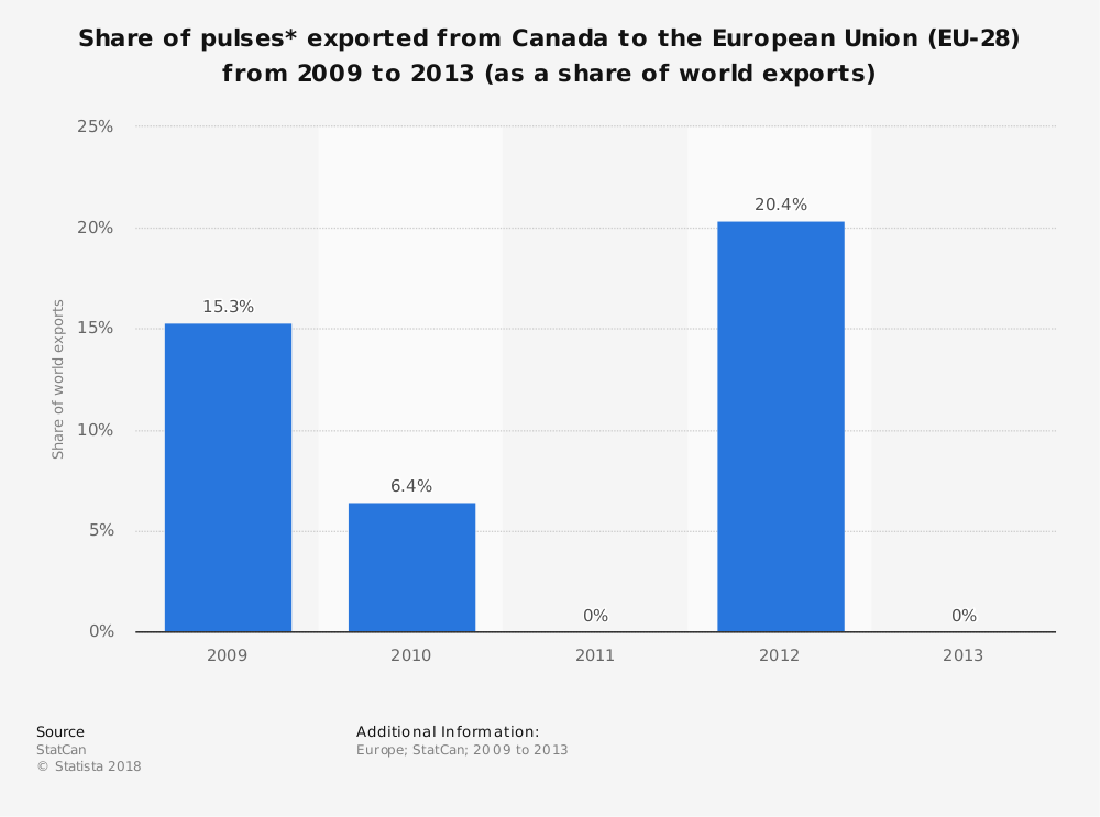 Statistic: Share of pulses* exported from Canada to the European Union (EU-28) from 2009 to 2013 (as a share of world exports) | Statista