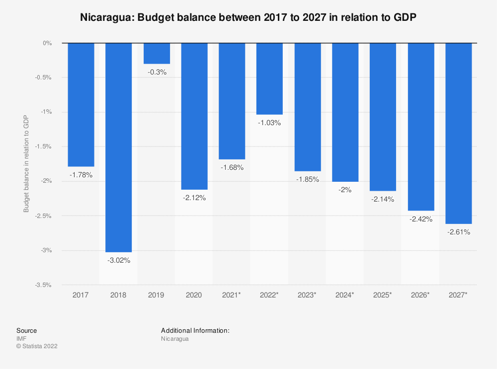 Statistic: Nicaragua: Budget balance between 2014 to 2024 in relation to GDP | Statista