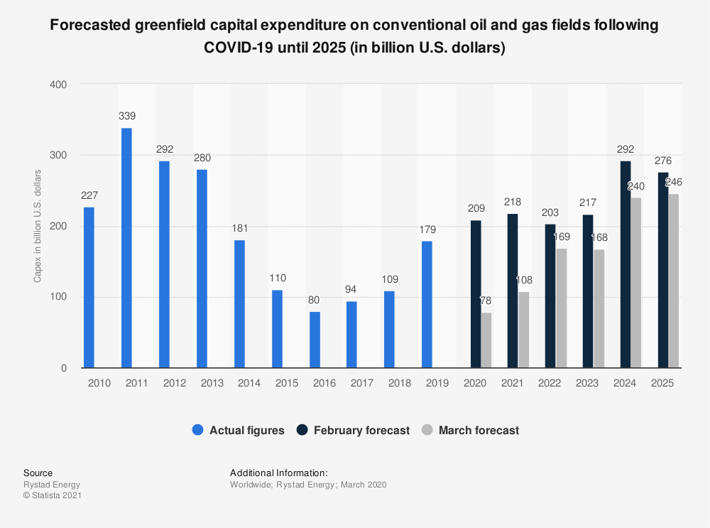 Statistic: Forecasted greenfield capital expenditure on conventional oil and gas fields following COVID-19 until 2025 (in billion U.S. dollars) | Statista