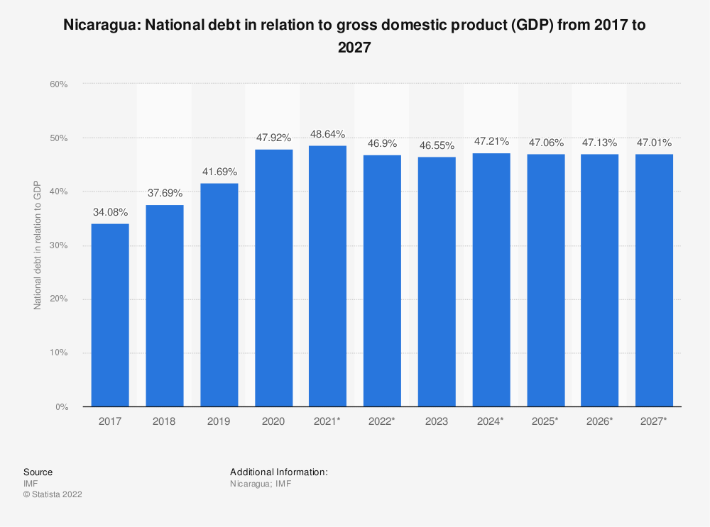 Statistic: Nicaragua: National debt in relation to gross domestic product (GDP) from 2014 to 2024 | Statista