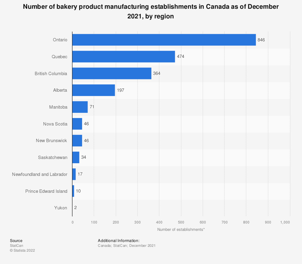 Statistic: Number of bakery product manufacturing establishments in Canada as of December 2016, by region* | Statista