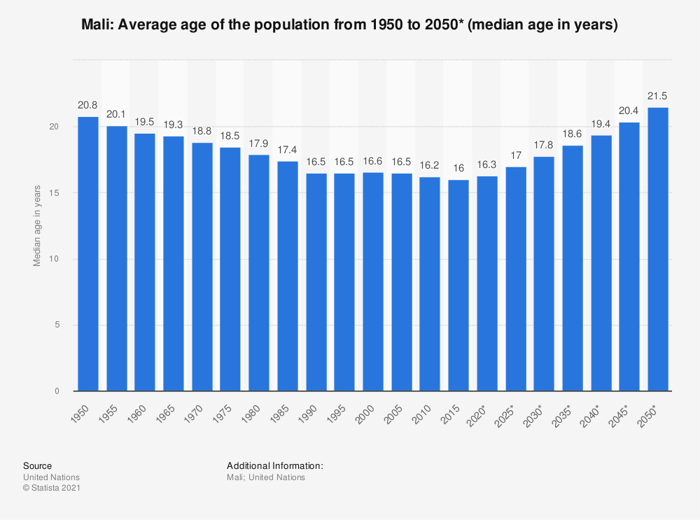 Statistic: Mali: Average age of the population from 1950 to 2050* (median age in years)   Statista