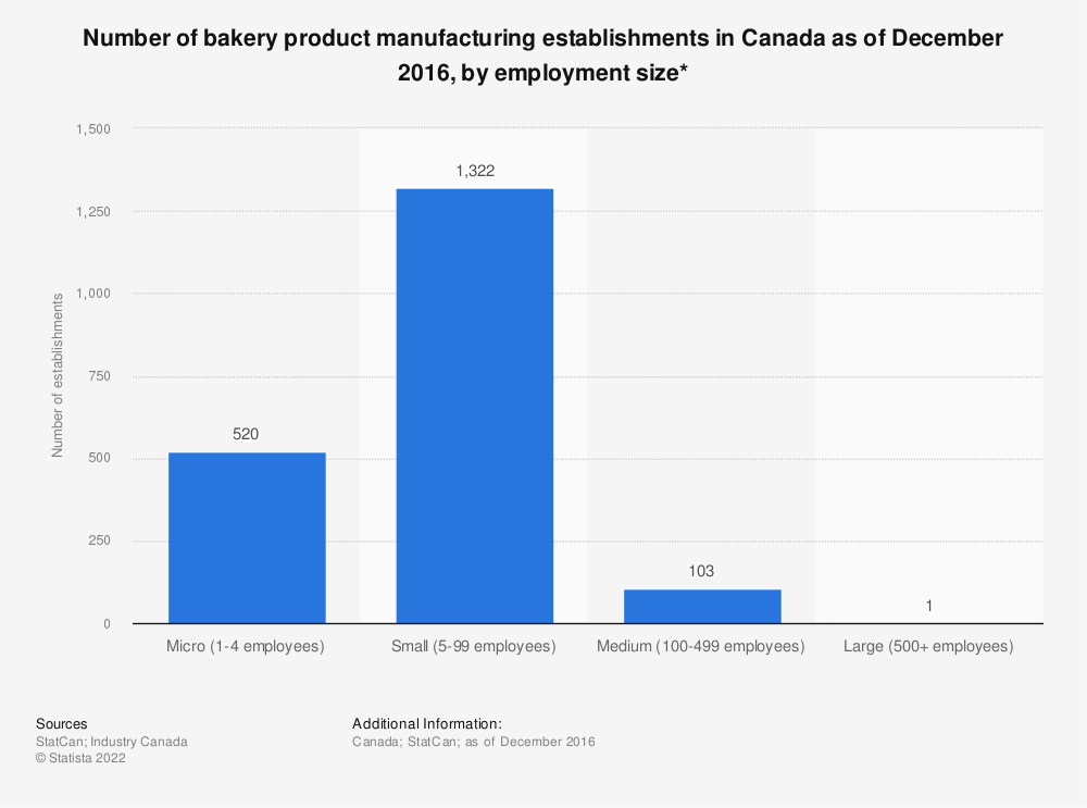 Statistic: Number of bakery product manufacturing establishments in Canada as of December 2016, by employment size* | Statista