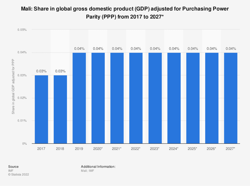 Statistic: Mali: Share in global gross domestic product (GDP) adjusted for Purchasing Power Parity (PPP) from 2014 to 2024* | Statista