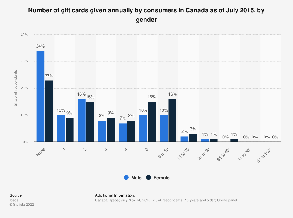 Statistic: Number of gift cards given annually by consumers in Canada as of July 2015, by gender | Statista